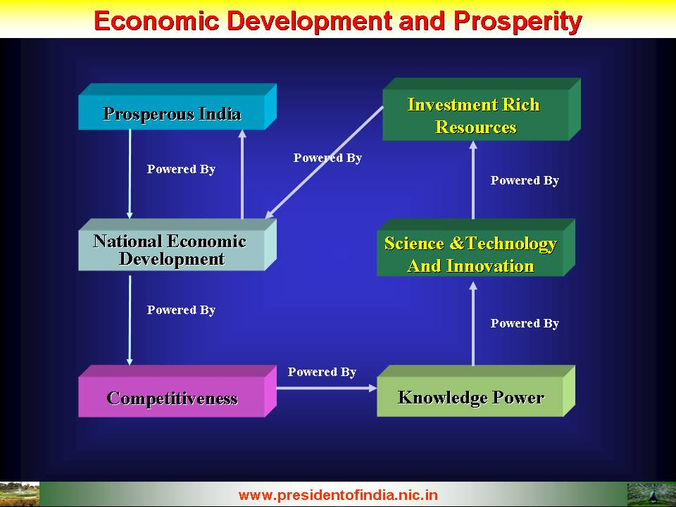 development of science and technology in india